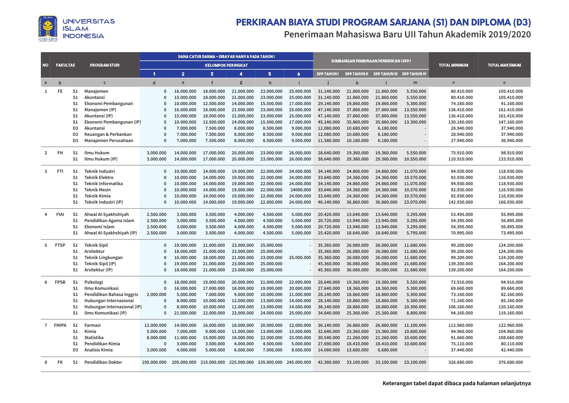 Tabel-Perkiraan-Biaya-Studi-PMB-UII-2019-S1-D3-1