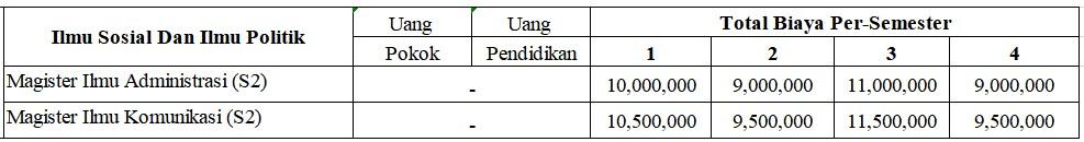 biaya_s2_fisip