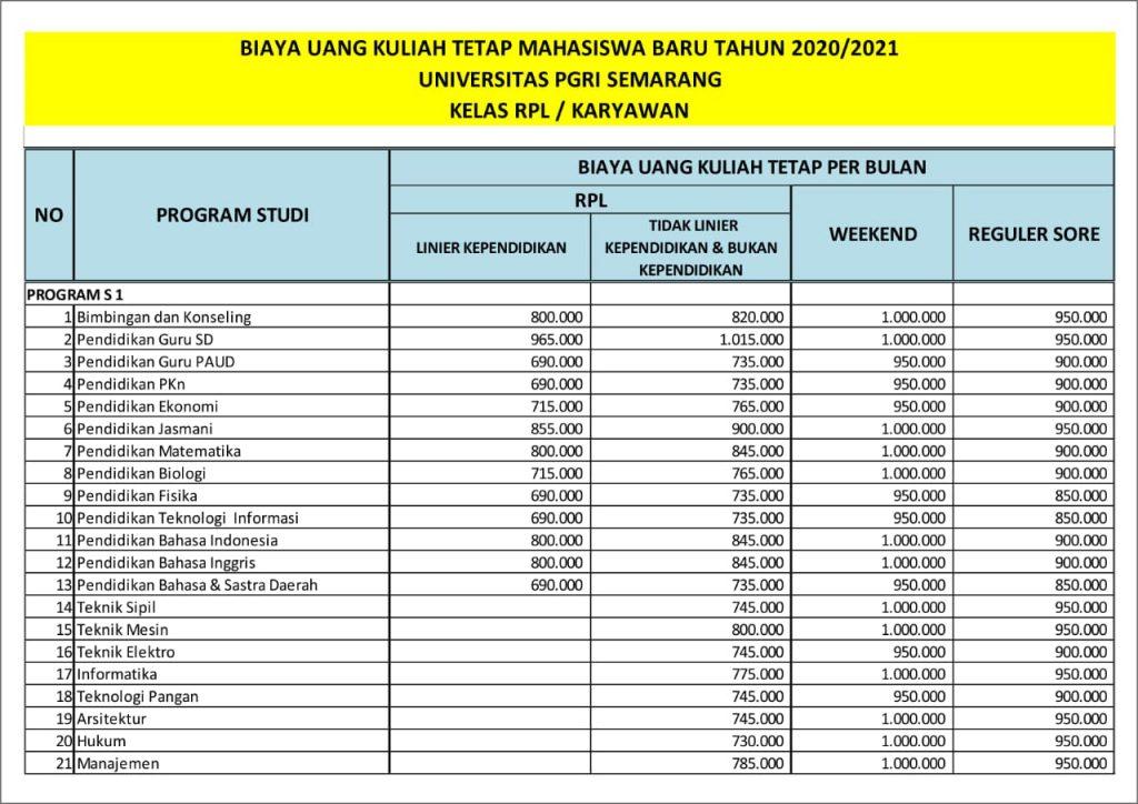 Biaya Kuliah Kelas Karyawan Universitas Pgri Semarang Upgris Tahun 2020 2021 Biayakuliah Co