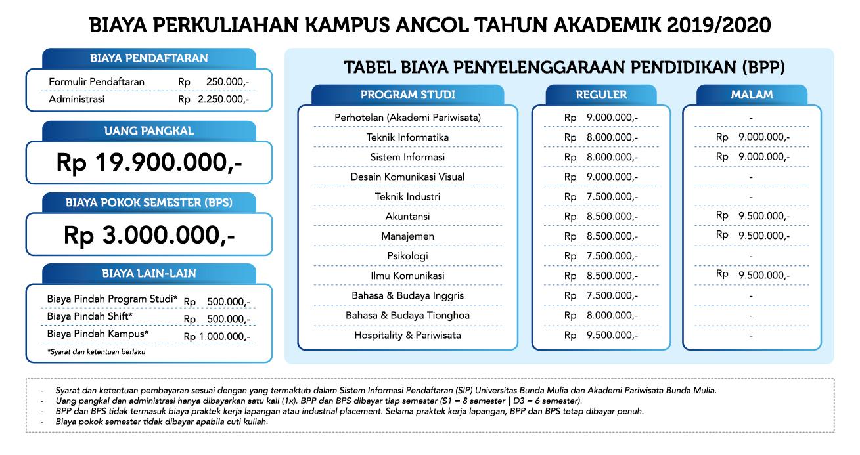 tabel-biaya-kampus-ancol