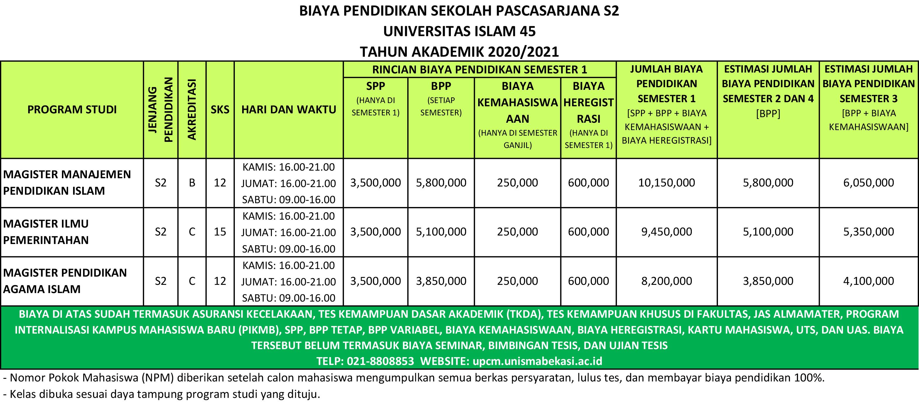 biaya s2